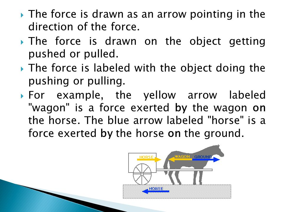 The force is drawn as an arrow pointing in the direction of the force.