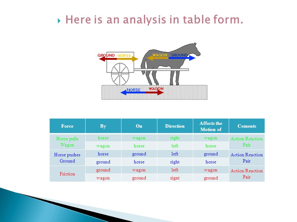Here is an analysis in table form.