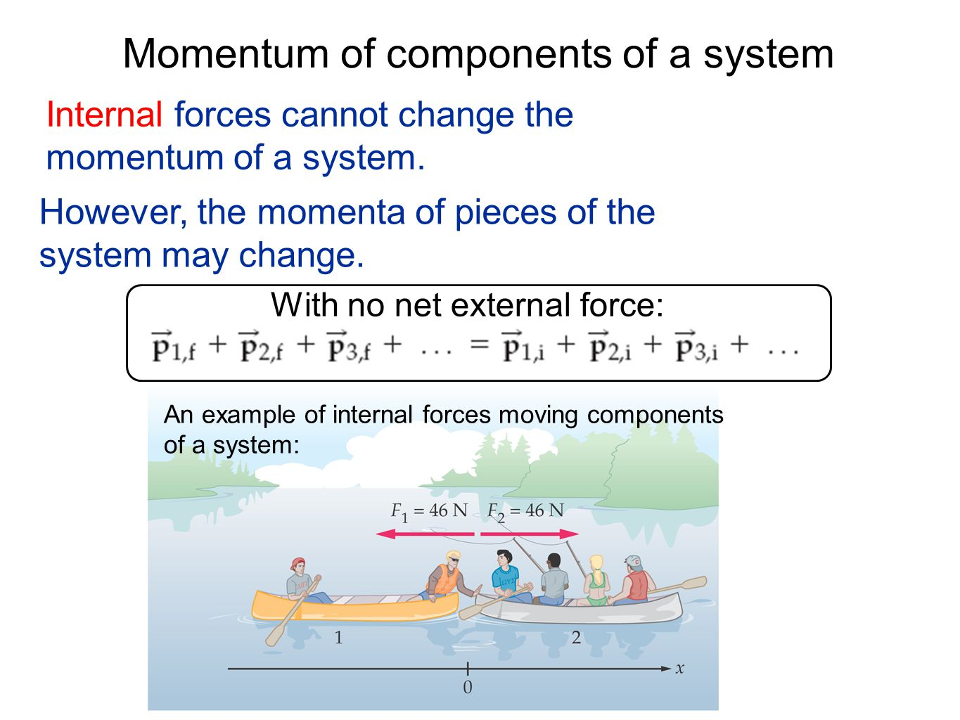 Momentum of components of a system