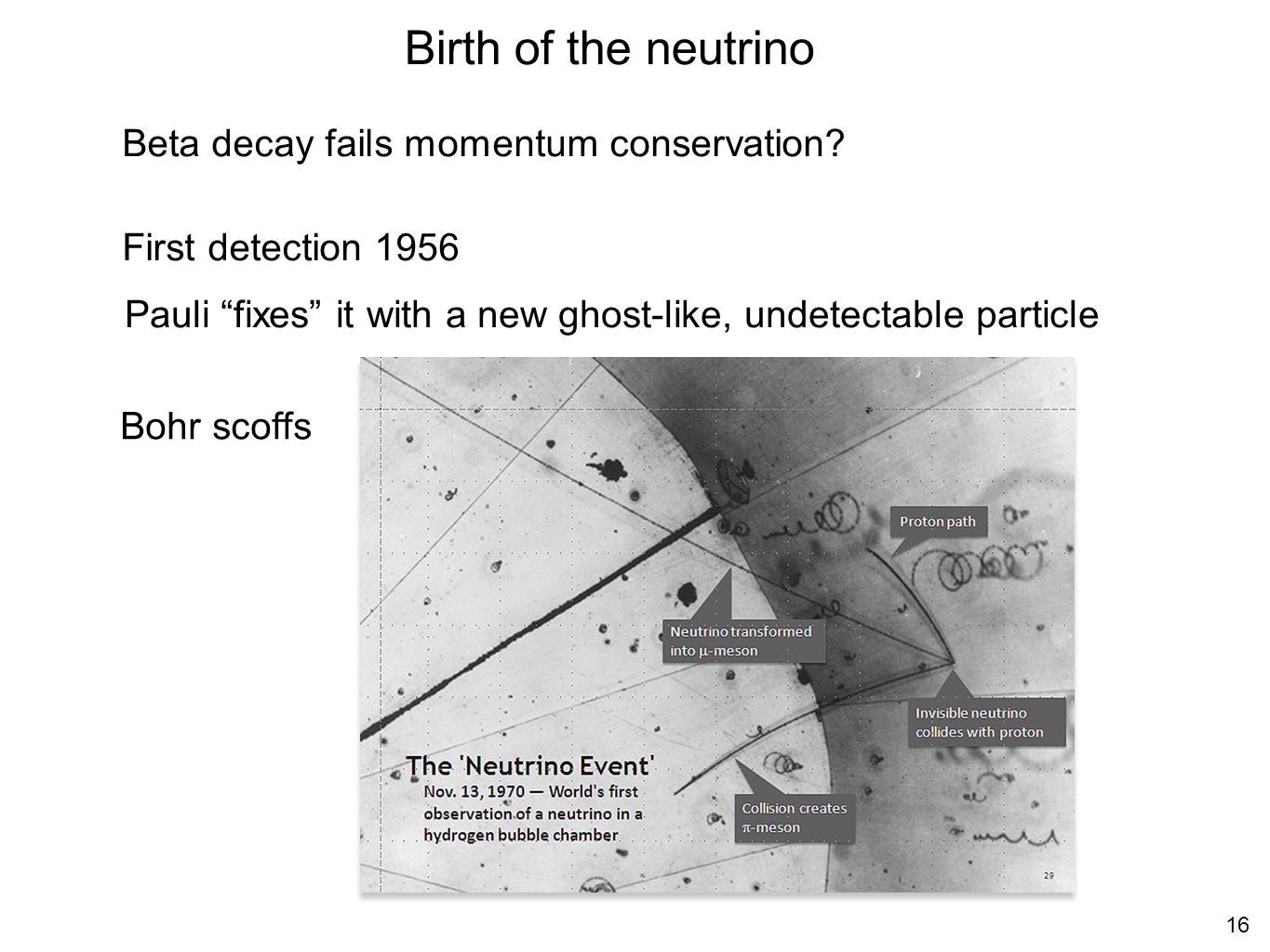 Birth of the neutrino Beta decay fails momentum conservation