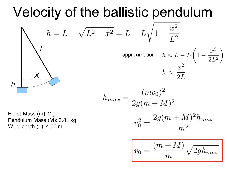 Velocity of the ballistic pendulum