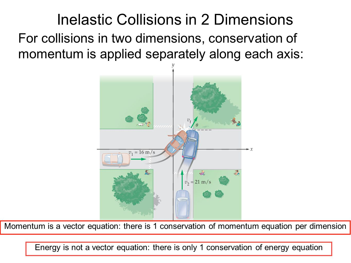 Inelastic Collisions in 2 Dimensions