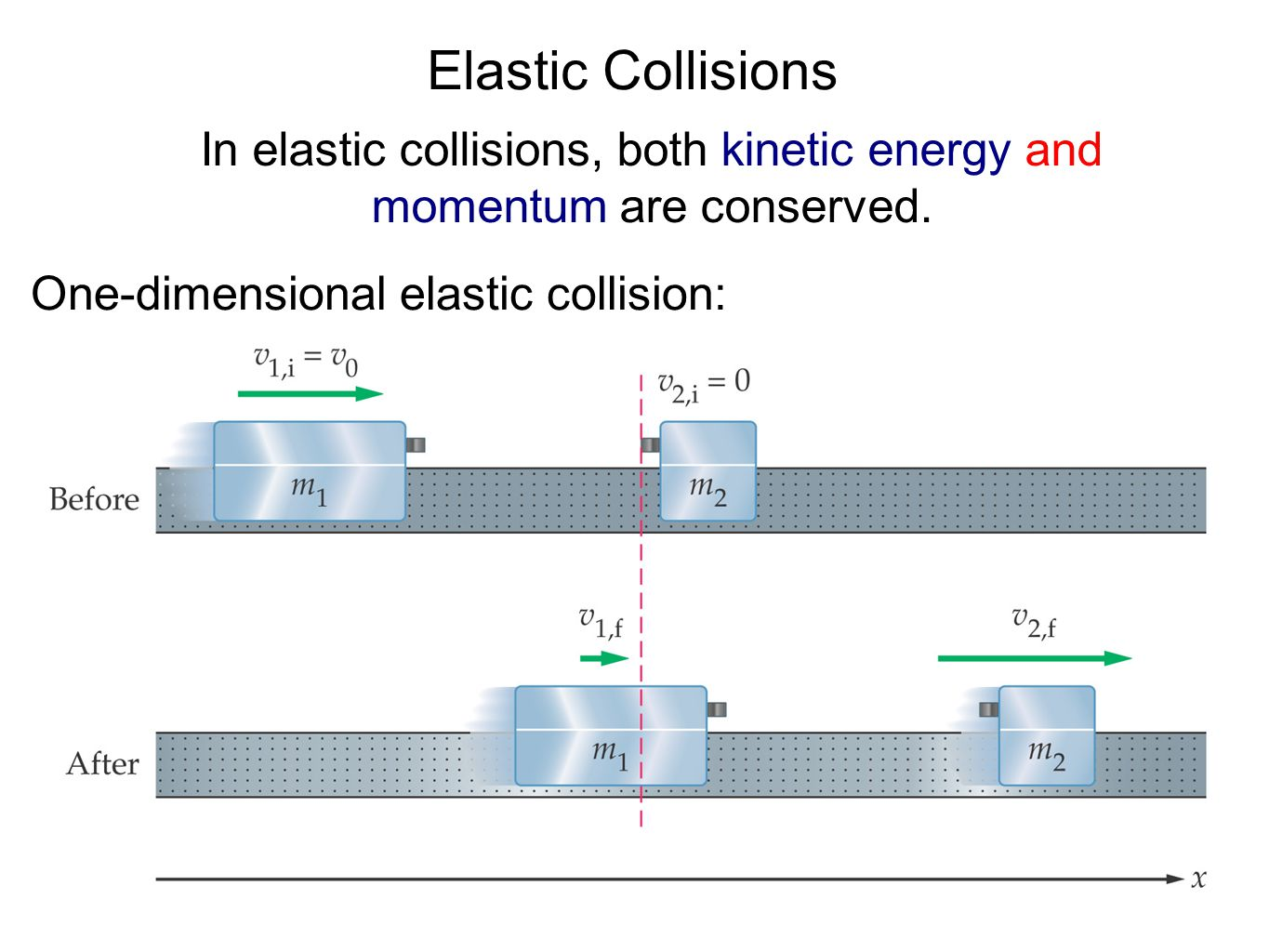 In elastic collisions, both kinetic energy and momentum are conserved.