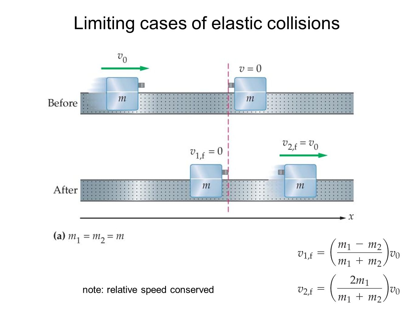 Limiting cases of elastic collisions