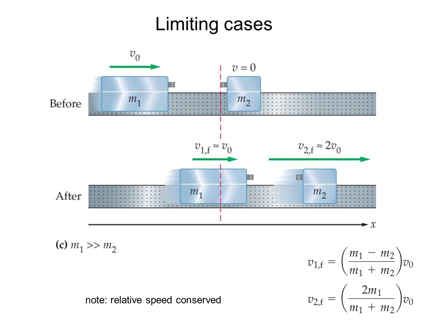 Limiting cases note: relative speed conserved
