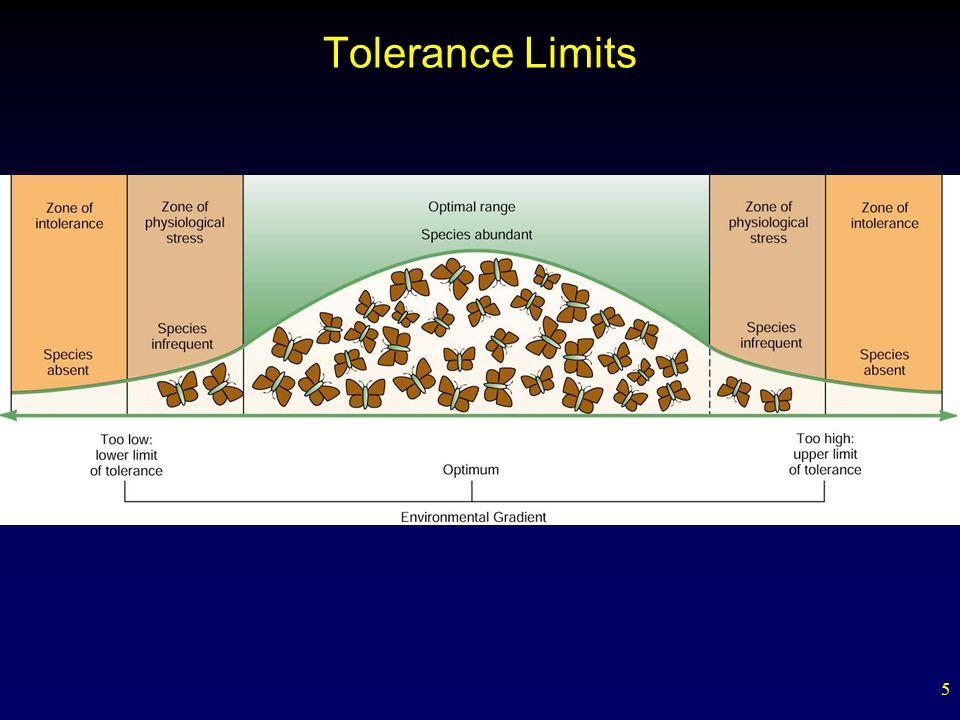 Tolerance Limits