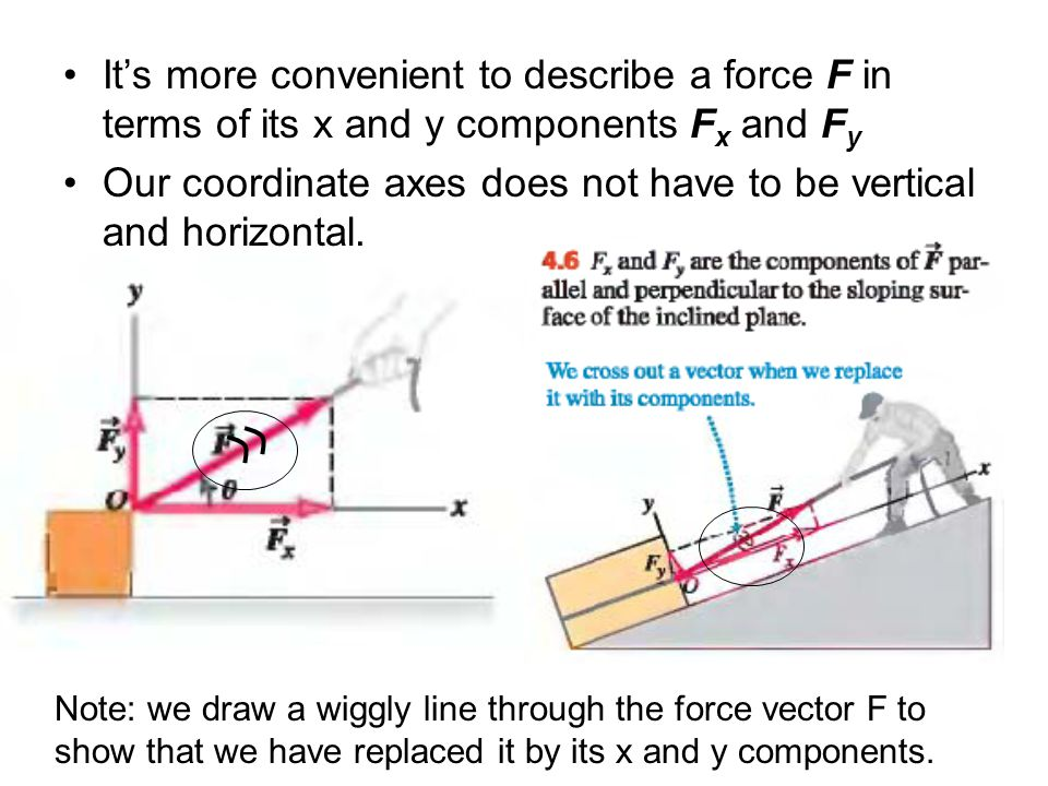 Our coordinate axes does not have to be vertical and horizontal.