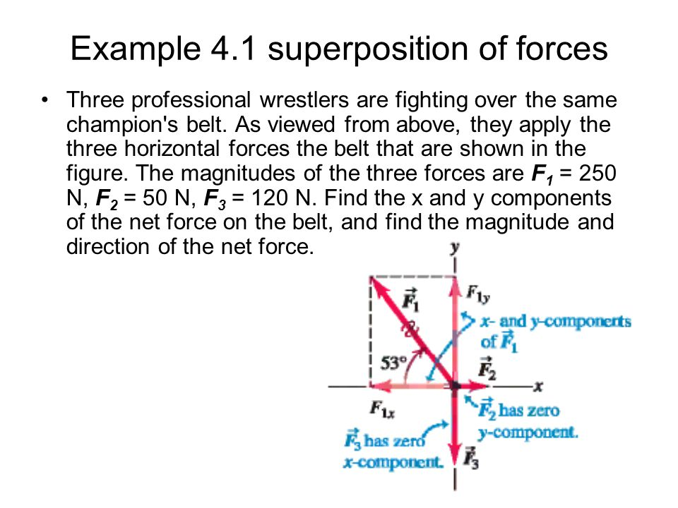 Example 4.1 superposition of forces