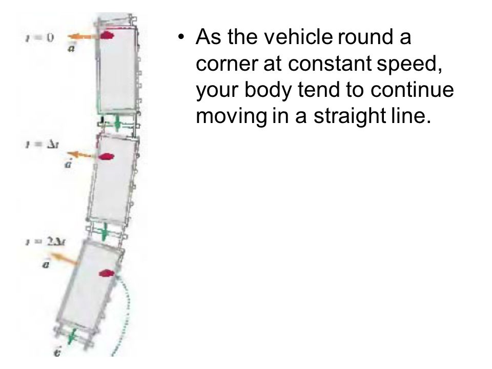 As the vehicle round a corner at constant speed, your body tend to continue moving in a straight line.