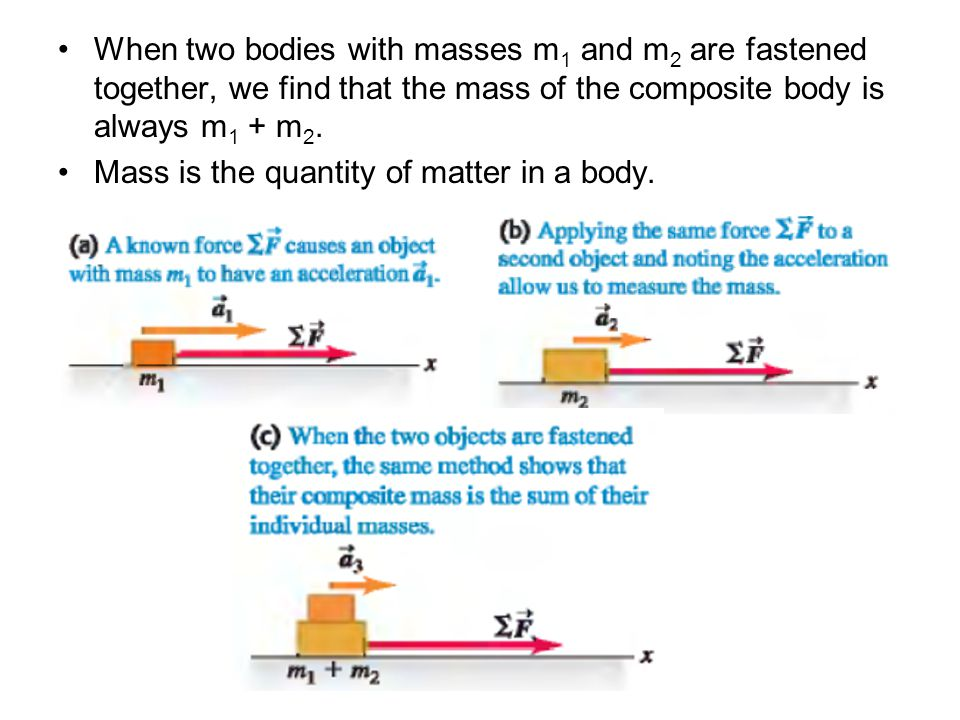 When two bodies with masses m1 and m2 are fastened together, we find that the mass of the composite body is always m1 + m2.