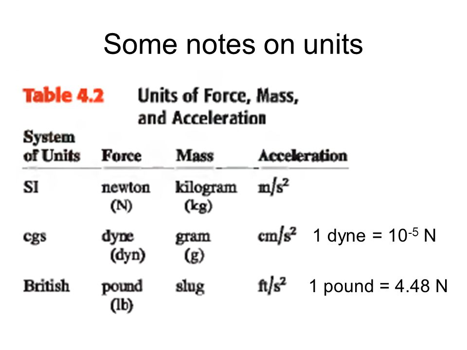 Some notes on units 1 dyne = 10-5 N 1 pound = 4.48 N