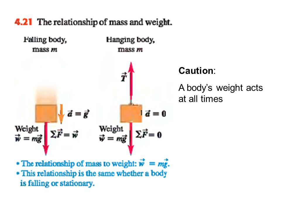 Caution: A body's weight acts at all times