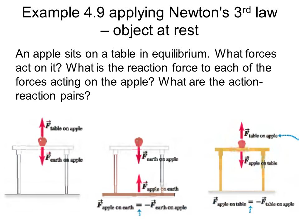 Example 4.9 applying Newton s 3rd law – object at rest