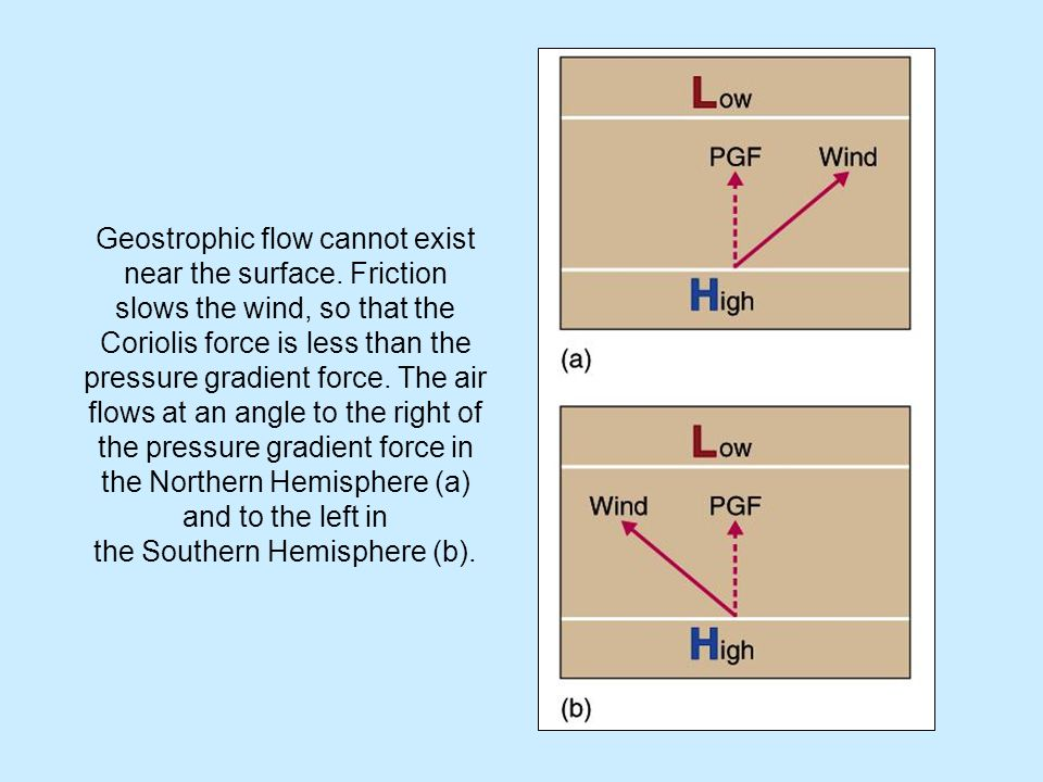 Geostrophic flow cannot exist near the surface. Friction