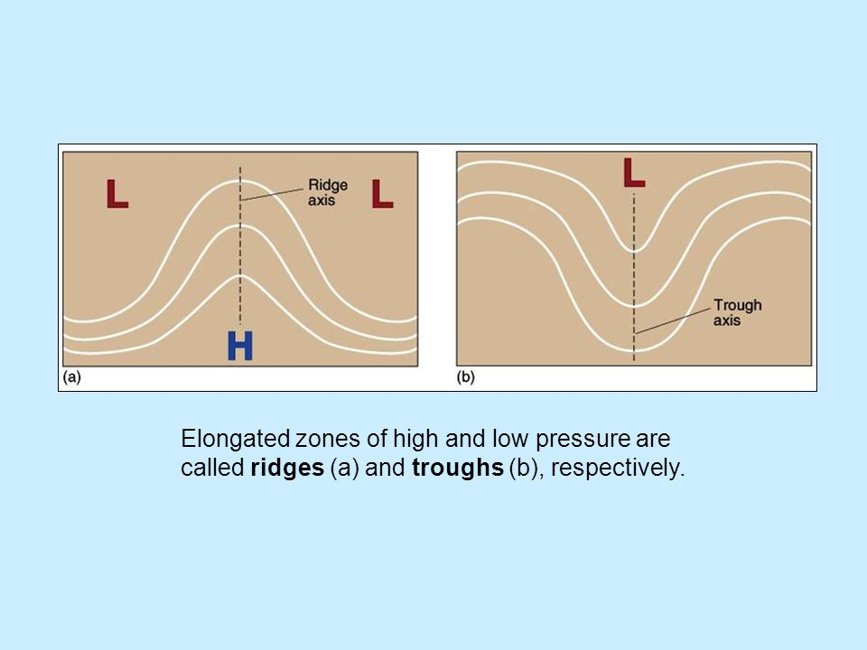 Elongated zones of high and low pressure are