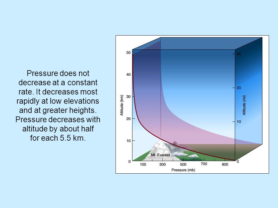 Pressure does not decrease at a constant rate. It decreases most