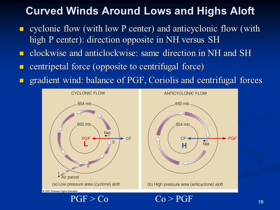 Curved Winds Around Lows and Highs Aloft