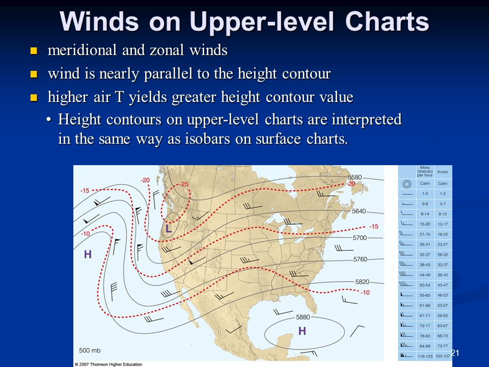 Winds on Upper-level Charts