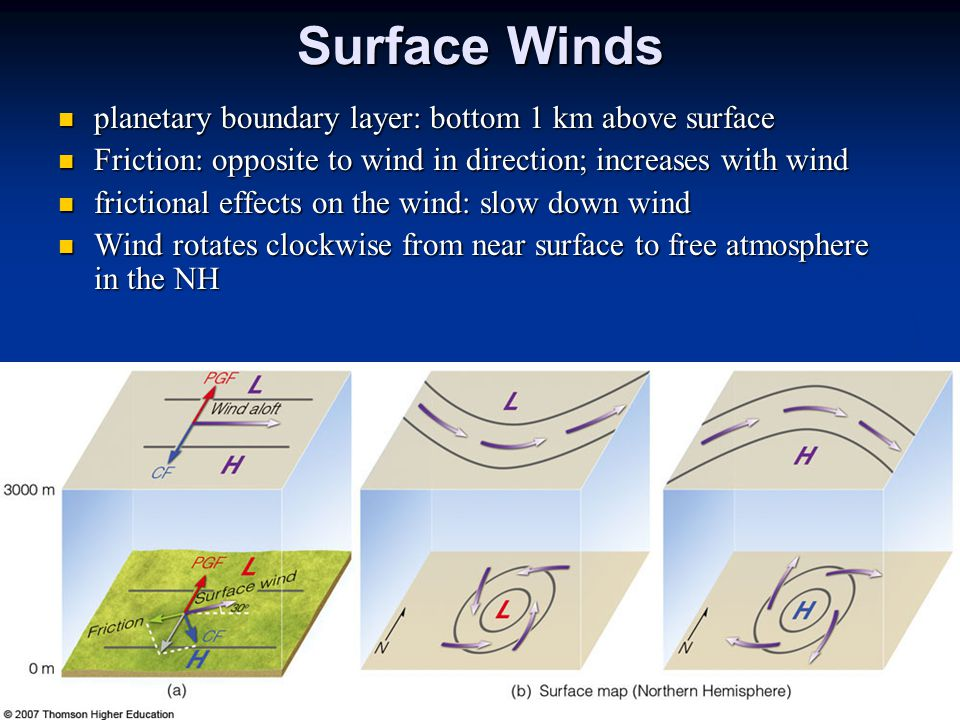 Surface Winds planetary boundary layer: bottom 1 km above surface