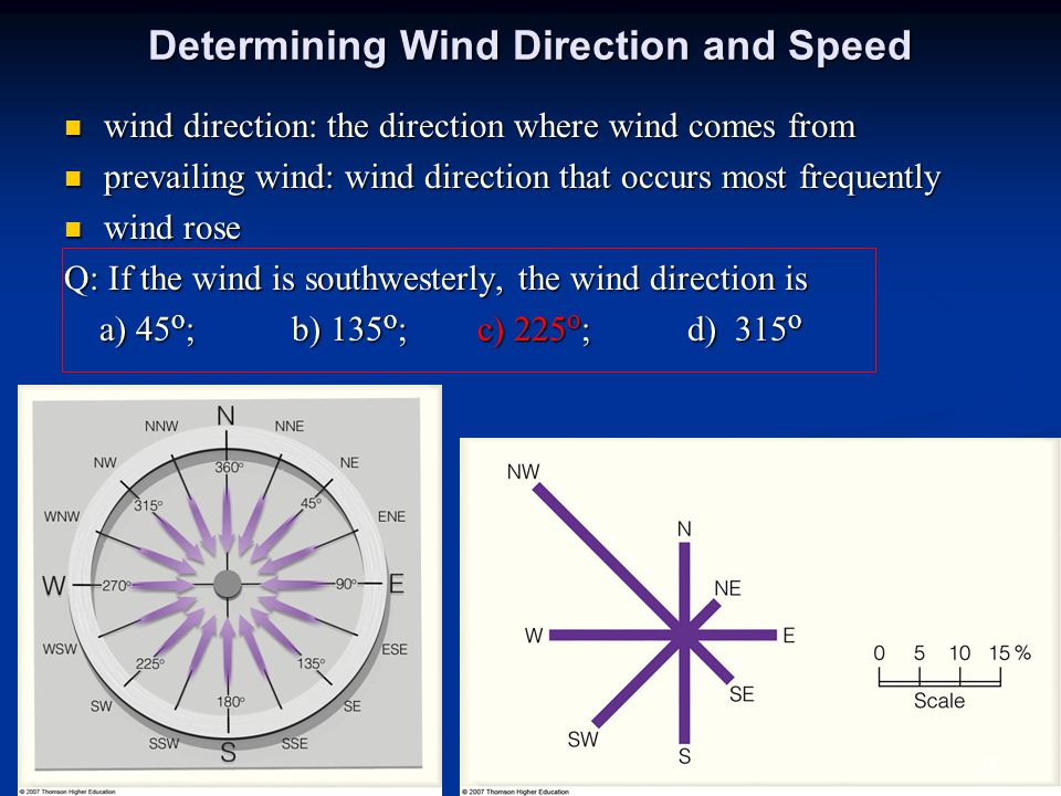 Determining Wind Direction and Speed