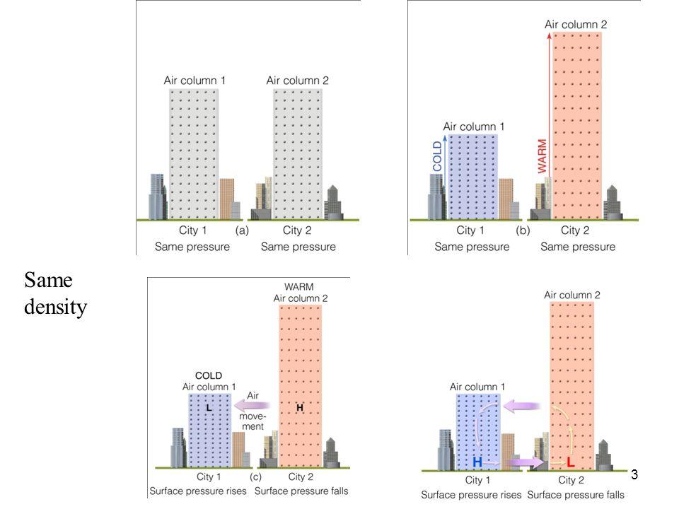 Same density.