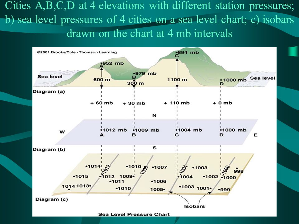 Cities A,B,C,D at 4 elevations with different station pressures; b) sea level pressures of 4 cities on a sea level chart; c) isobars drawn on the chart at 4 mb intervals