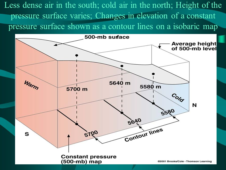 Less dense air in the south; cold air in the north; Height of the pressure surface varies; Changes in elevation of a constant pressure surface shown as a contour lines on a isobaric map