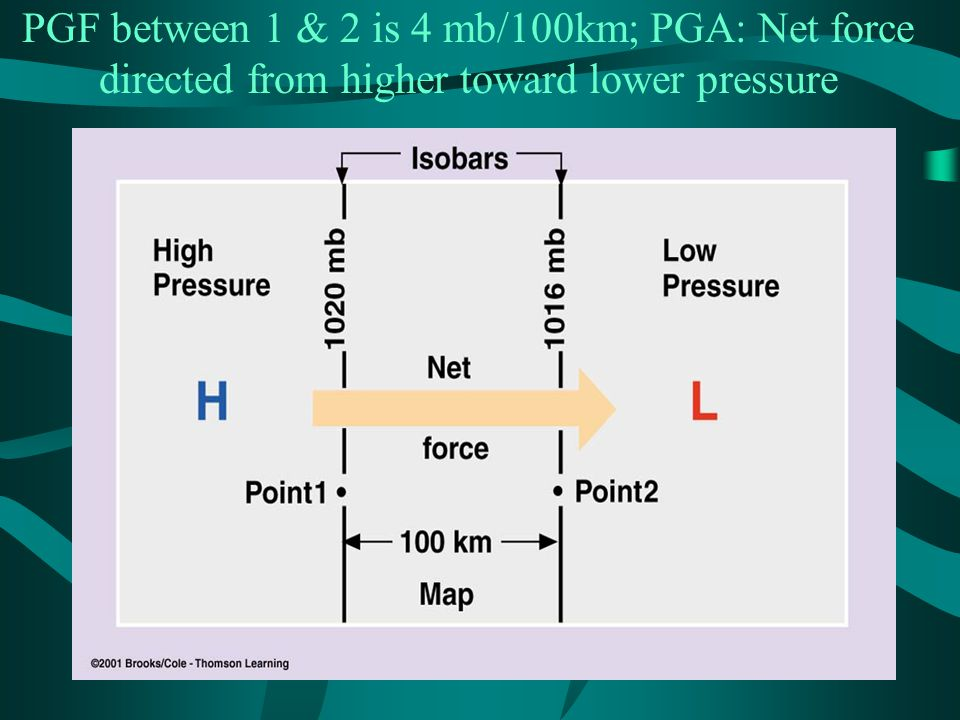 PGF between 1 & 2 is 4 mb/100km; PGA: Net force directed from higher toward lower pressure