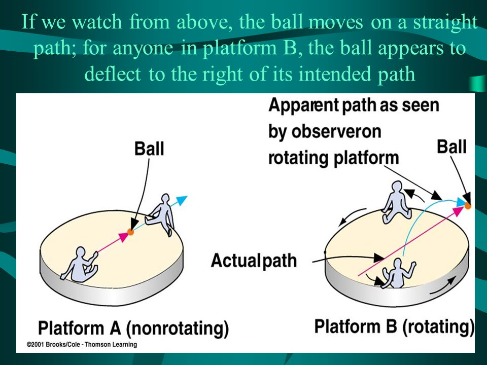 If we watch from above, the ball moves on a straight path; for anyone in platform B, the ball appears to deflect to the right of its intended path