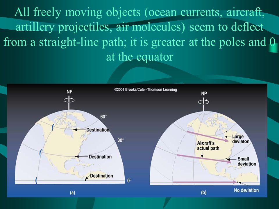 All freely moving objects (ocean currents, aircraft, artillery projectiles, air molecules) seem to deflect from a straight-line path; it is greater at the poles and 0 at the equator