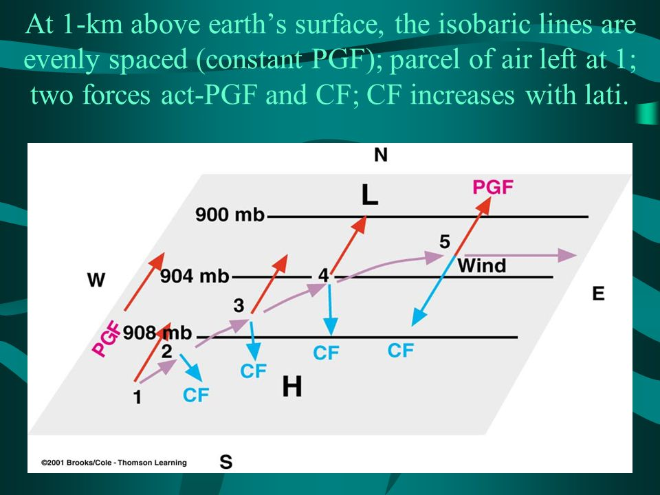 At 1-km above earth's surface, the isobaric lines are evenly spaced (constant PGF); parcel of air left at 1; two forces act-PGF and CF; CF increases with lati.
