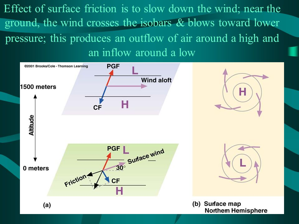Effect of surface friction is to slow down the wind; near the ground, the wind crosses the isobars & blows toward lower pressure; this produces an outflow of air around a high and an inflow around a low