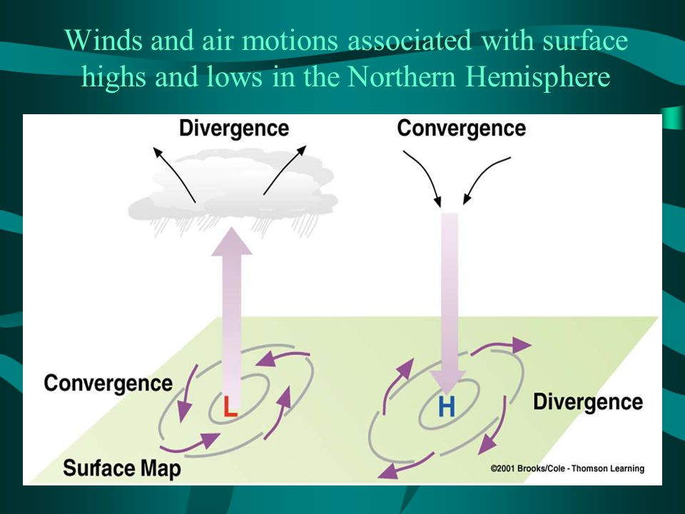 Winds and air motions associated with surface highs and lows in the Northern Hemisphere