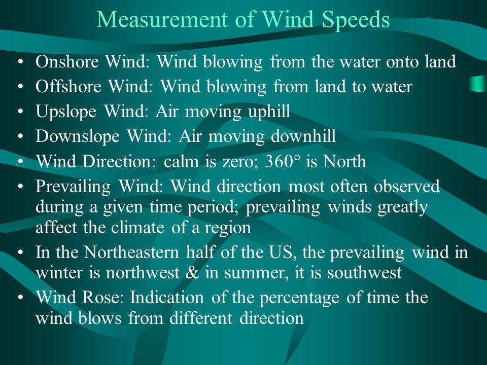 Measurement of Wind Speeds