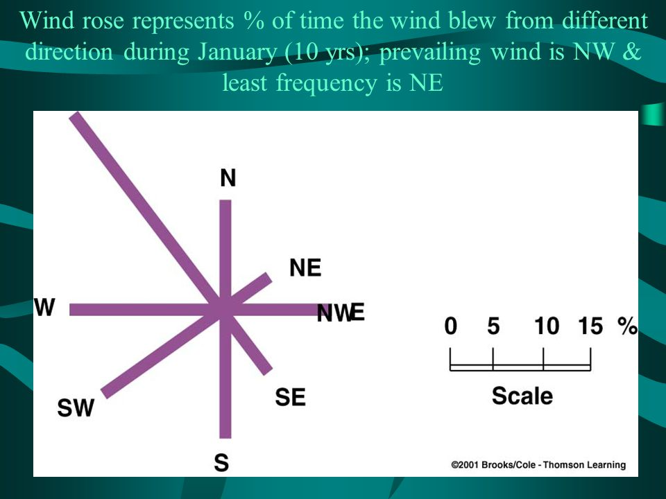 Wind rose represents % of time the wind blew from different direction during January (10 yrs); prevailing wind is NW & least frequency is NE