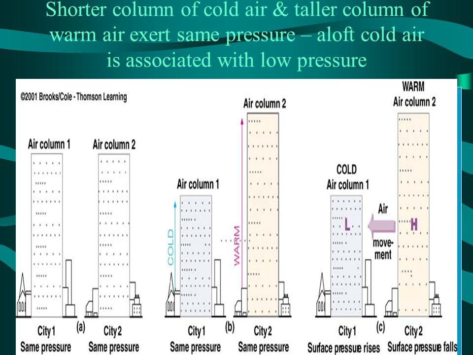 Shorter column of cold air & taller column of warm air exert same pressure – aloft cold air is associated with low pressure