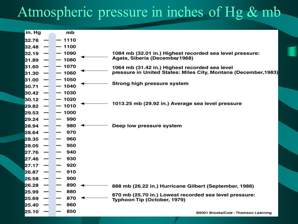 Atmospheric pressure in inches of Hg & mb