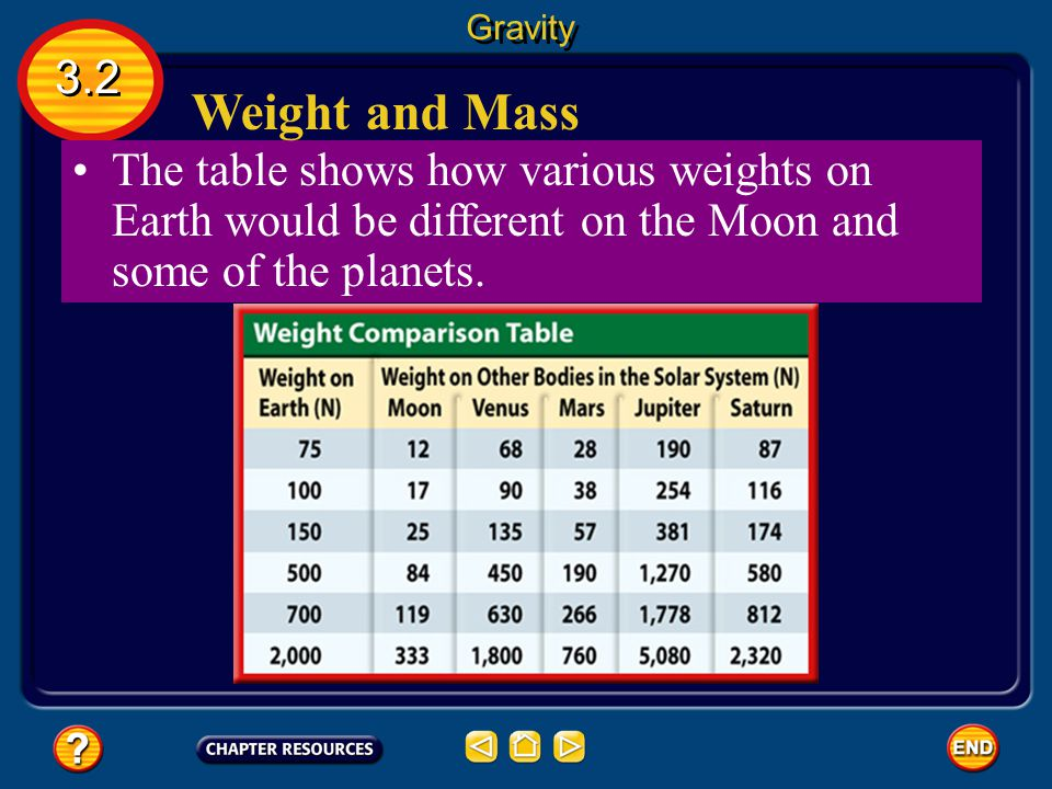 Gravity 3.2. Weight and Mass.