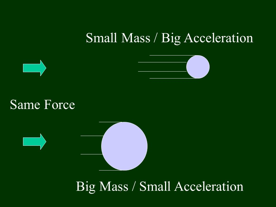Small Mass / Big Acceleration