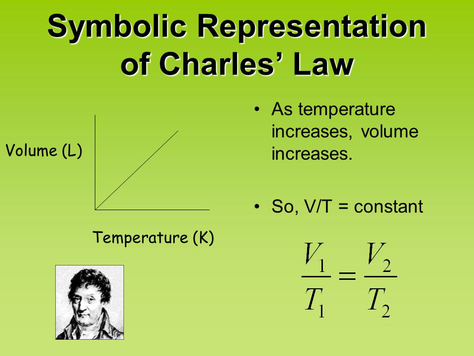 Symbolic Representation of Charles' Law
