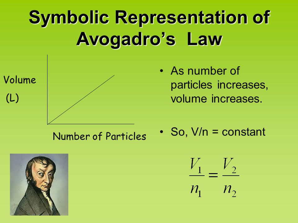 Symbolic Representation of Avogadro's Law