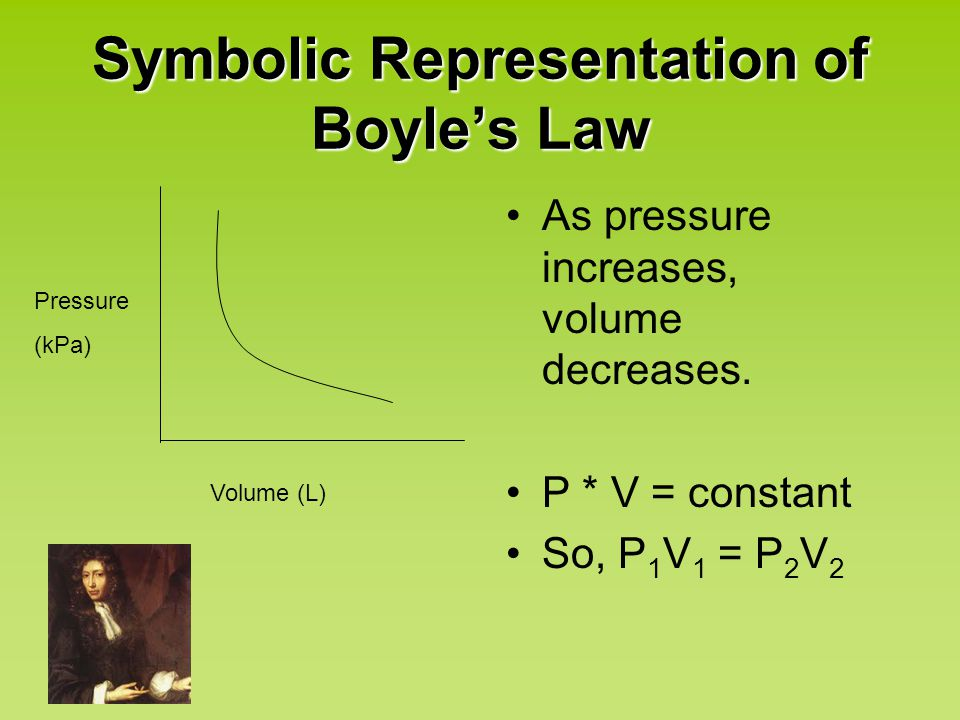 Symbolic Representation of Boyle's Law