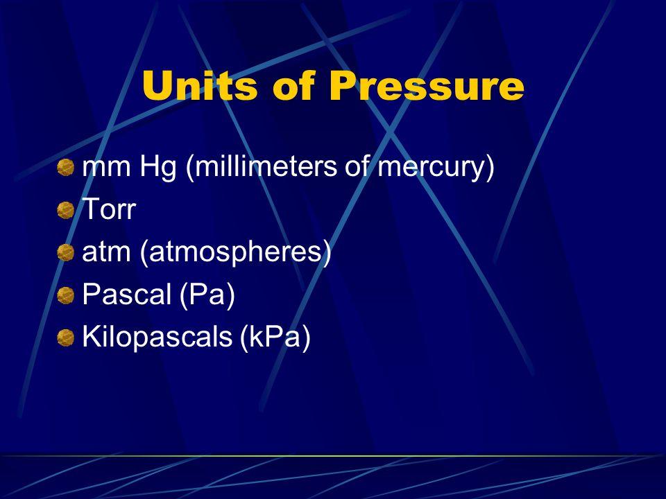 Units of Pressure mm Hg (millimeters of mercury) Torr