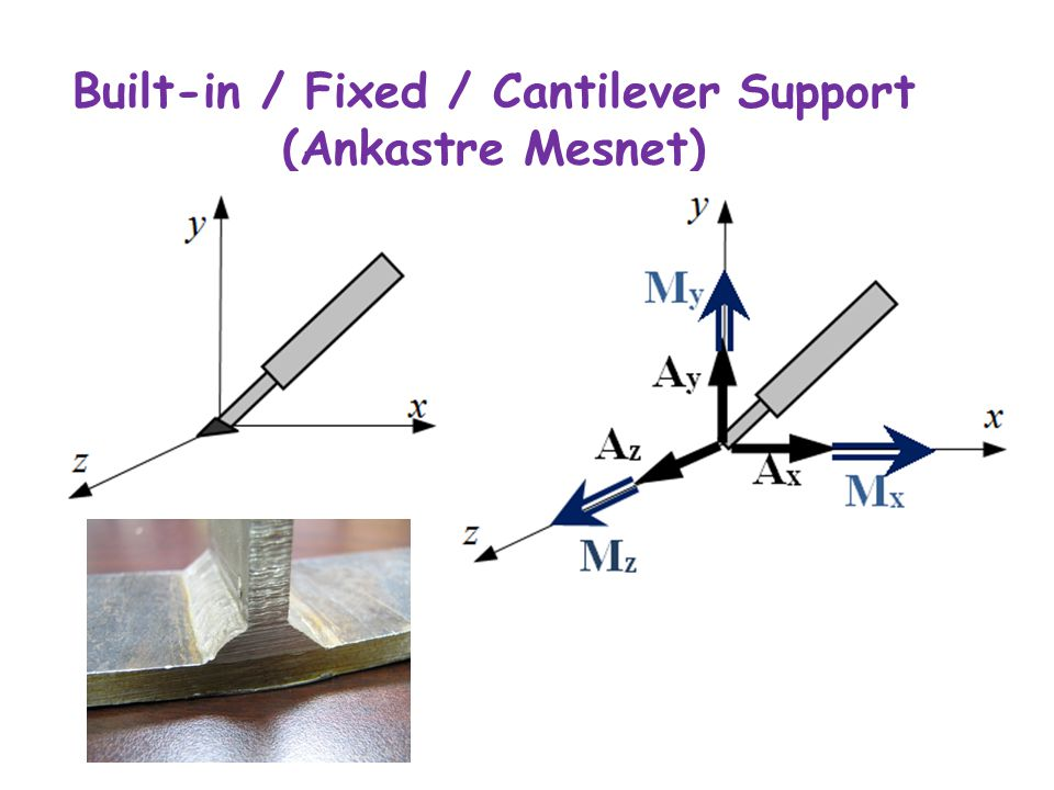 Built-in / Fixed / Cantilever Support