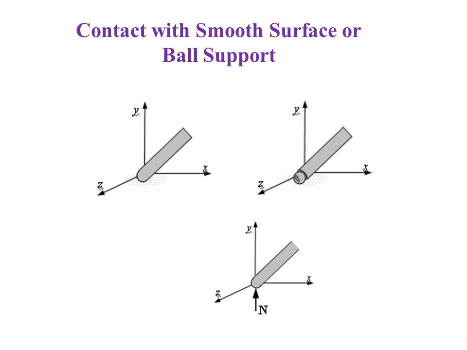Contact with Smooth Surface or