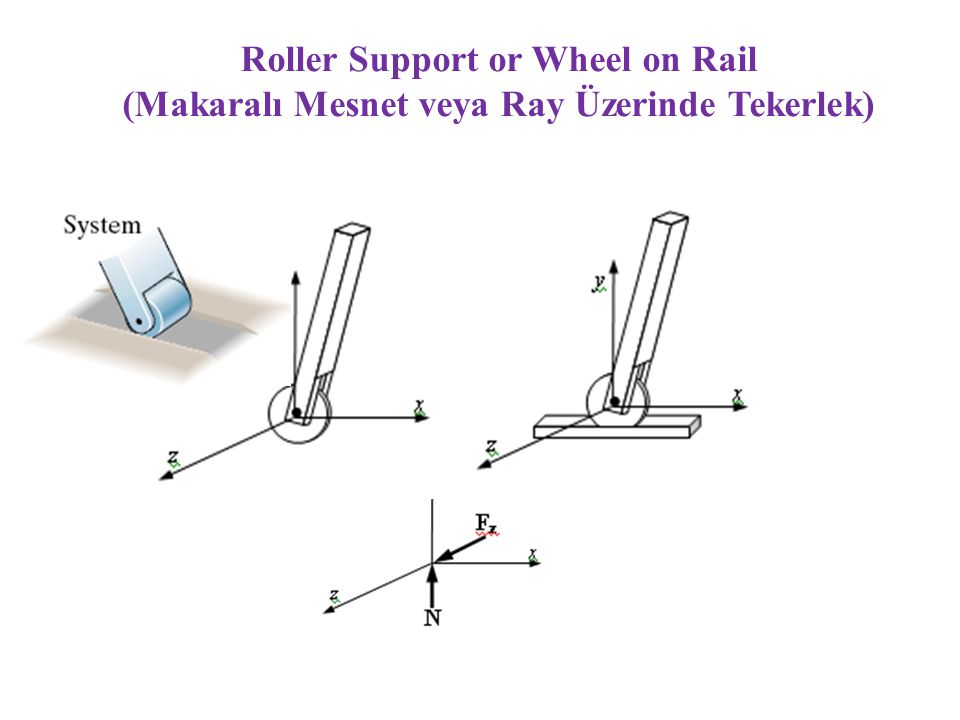Roller Support or Wheel on Rail