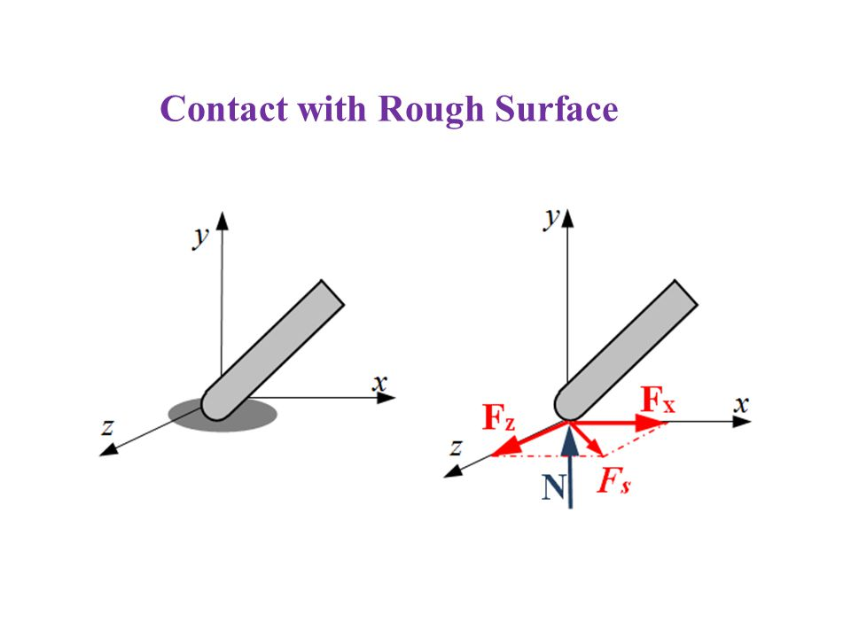 Contact with Rough Surface