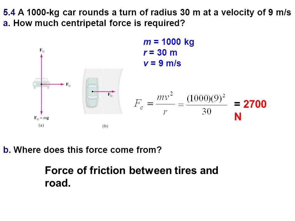 Force of friction between tires and road.