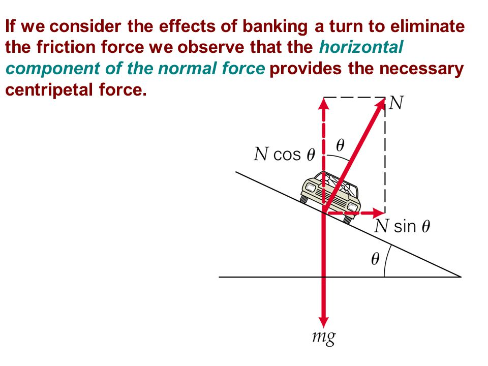 If we consider the effects of banking a turn to eliminate the friction force we observe that the horizontal component of the normal force provides the necessary centripetal force.