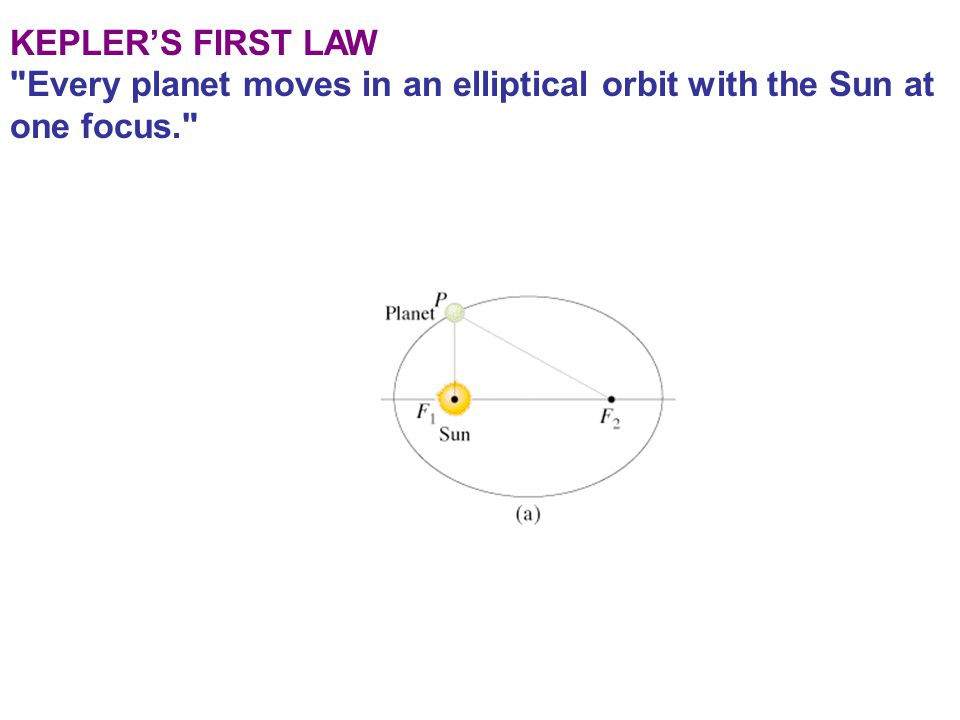 KEPLER'S FIRST LAW Every planet moves in an elliptical orbit with the Sun at one focus.